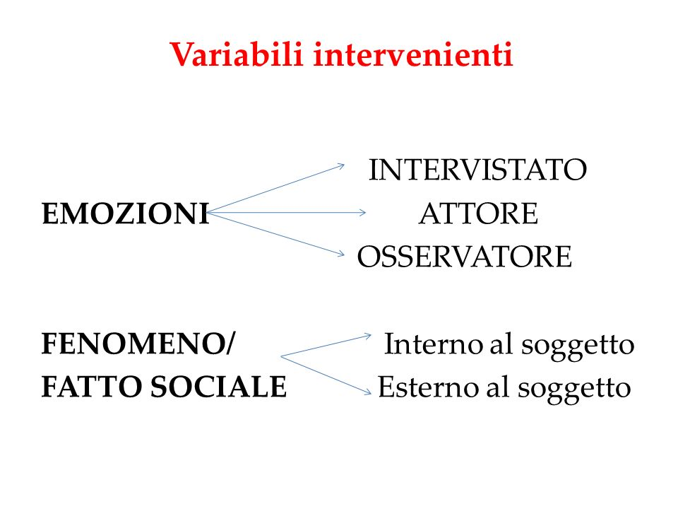 Variabili intervenienti INTERVISTATO EMOZIONI ATTORE OSSERVATORE FENOMENO/ Interno al soggetto FATTO SOCIALE Esterno al soggetto