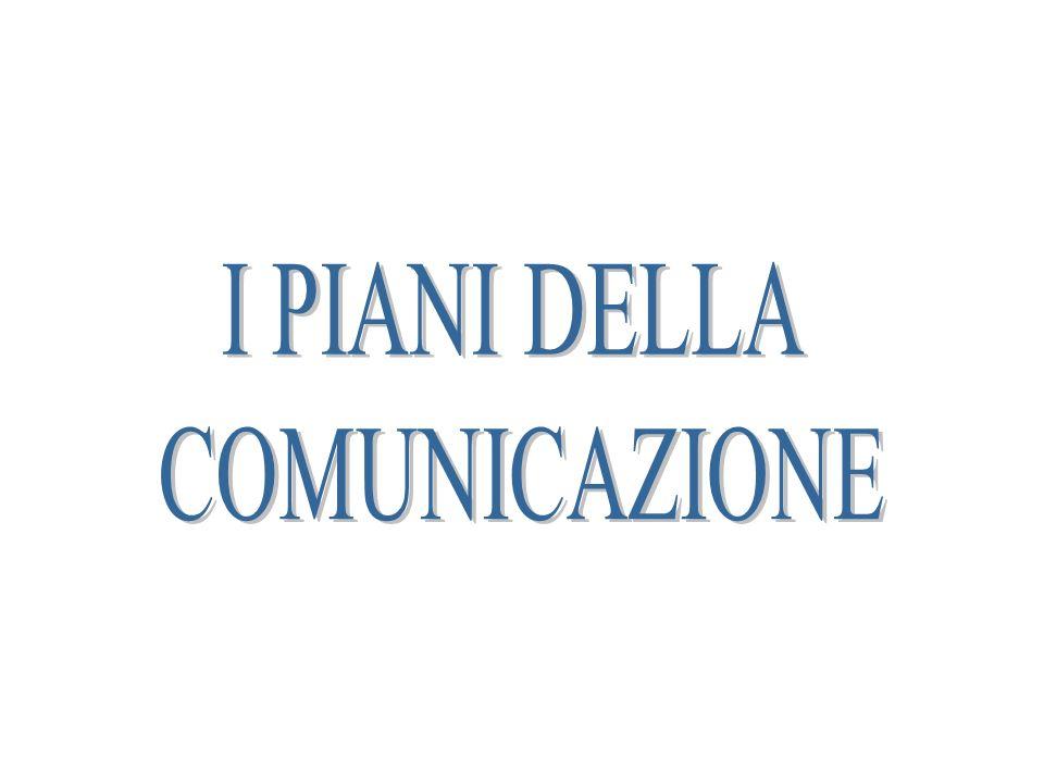 TRASMISSIONE DI INFORMAZIONI EMITTENTE (codifica) MESSAGGIO RICEVENTE (decodifica) Canale Contesto