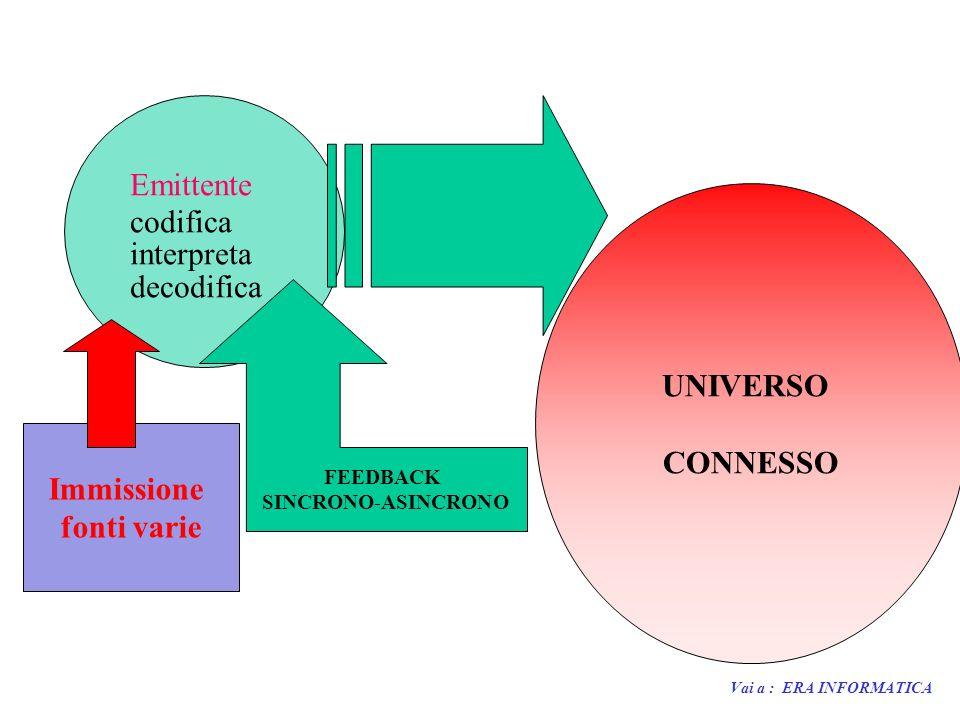 Emittente codifica interpreta decodifica Immissione fonti varie UNIVERSO CONNESSO FEEDBACK SINCRONO-ASINCRONO Vai a : ERA INFORMATICA