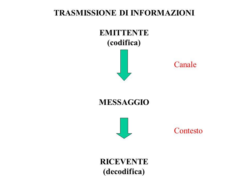 IL COMPORTAMENTO NON HA IL SUO CONTRARIO (non esiste il non comportamento) NON SI PUO NON COMUNICARE (metacomunicazione) OGNI COMUNICAZIONE PRODUCE UN CAMBIAMENTO Watzlawick, Pragmatica della comunicazione umana