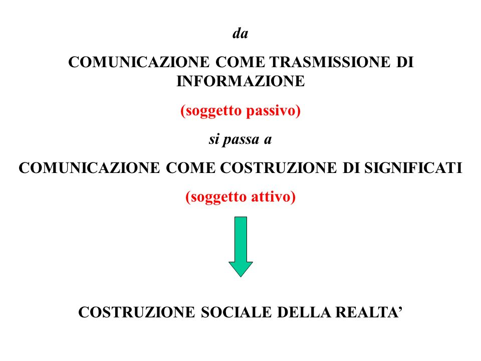COMUNICARE = CAPACITA DI CONDIVIDERE SIGNIFICATI CINQUE SONO I LIVELLI DI ORGANIZZAZIONE SOCIALE A CUI AVVIENE LA COMUNICAZIONE