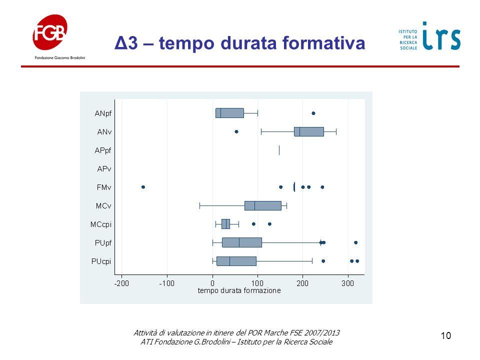 Δ3 – tempo durata formativa Attività di valutazione in itinere del POR Marche FSE 2007/2013 ATI Fondazione G.Brodolini – Istituto per la Ricerca Sociale 10