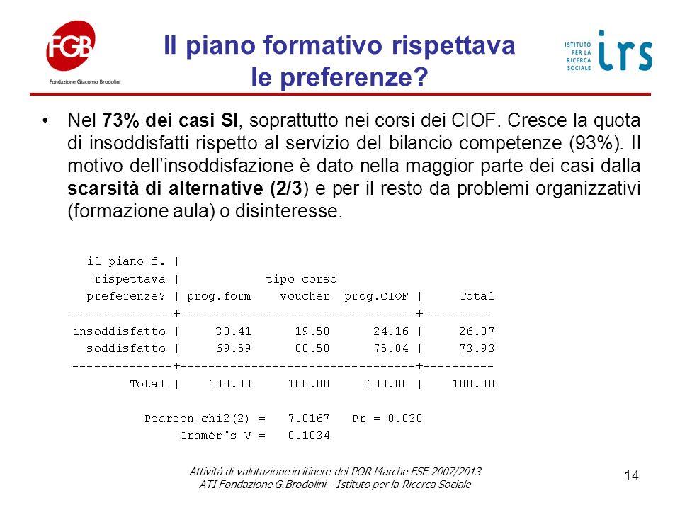 Il piano formativo rispettava le preferenze. Nel 73% dei casi SI, soprattutto nei corsi dei CIOF.