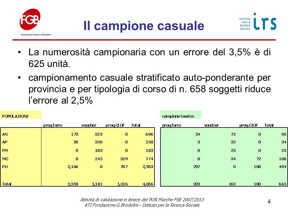 Il campione casuale La numerosità campionaria con un errore del 3,5% è di 625 unità.