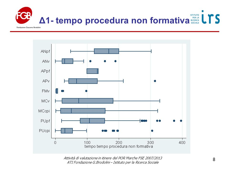 Δ1- tempo procedura non formativa Attività di valutazione in itinere del POR Marche FSE 2007/2013 ATI Fondazione G.Brodolini – Istituto per la Ricerca Sociale 8