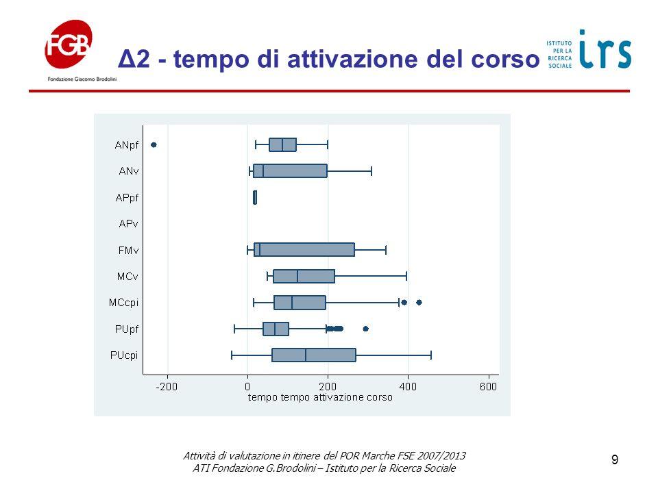 Δ2 - tempo di attivazione del corso Attività di valutazione in itinere del POR Marche FSE 2007/2013 ATI Fondazione G.Brodolini – Istituto per la Ricerca Sociale 9