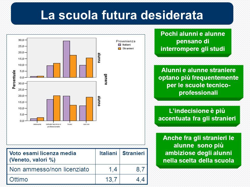 La scuola futura desiderata Alunni e alunne straniere optano più frequentemente per le scuole tecnico- professionali Anche fra gli stranieri le alunne sono più ambiziose degli alunni nella scelta della scuola Lindecisione è più accentuata fra gli stranieri Pochi alunni e alunne pensano di interrompere gli studi Voto esami licenza media (Veneto, valori %) ItalianiStranieri Non ammesso/non licenziato1,48,7 Ottimo13,74,4