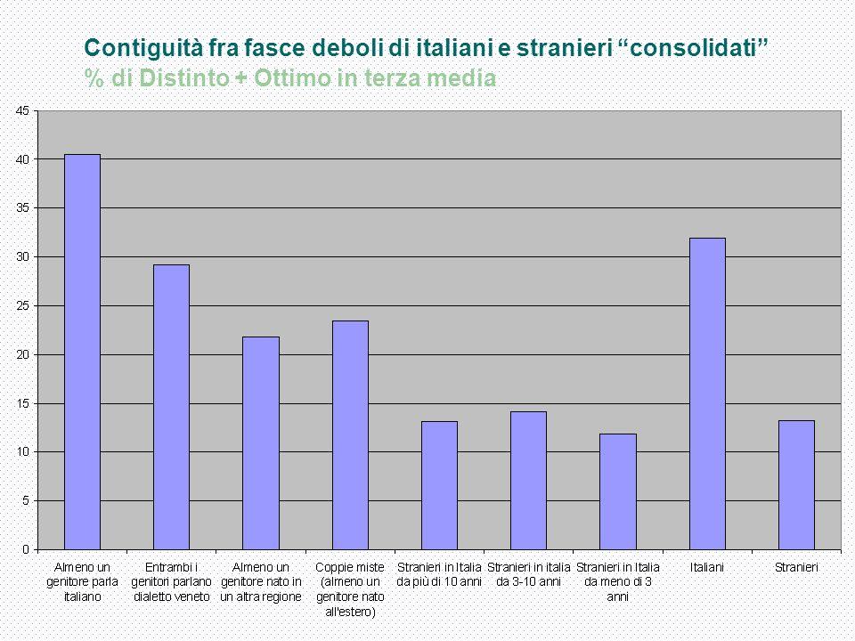 Contiguità fra fasce deboli di italiani e stranieri consolidati % di Distinto + Ottimo in terza media