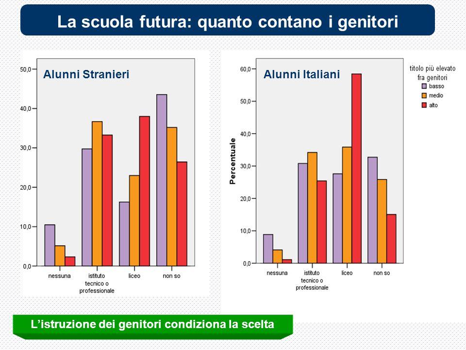 Alunni ItalianiAlunni Stranieri Listruzione dei genitori condiziona la scelta La scuola futura: quanto contano i genitori