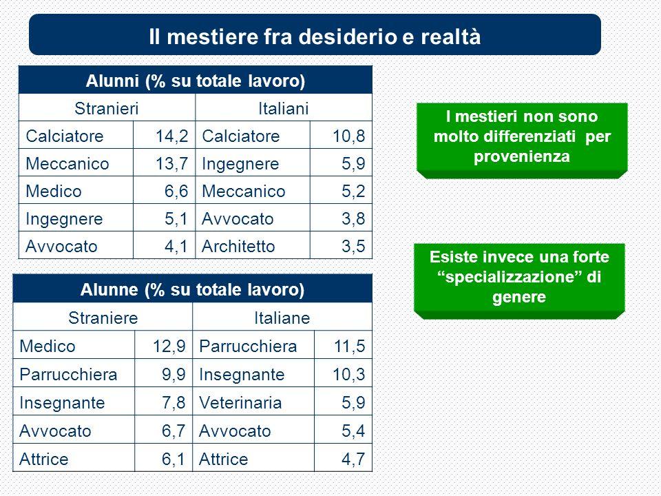 Alunni (% su totale lavoro) StranieriItaliani Calciatore14,2Calciatore10,8 Meccanico13,7Ingegnere5,9 Medico6,6Meccanico5,2 Ingegnere5,1Avvocato3,8 Avvocato4,1Architetto3,5 Alunne (% su totale lavoro) StraniereItaliane Medico12,9Parrucchiera11,5 Parrucchiera9,9Insegnante10,3 Insegnante7,8Veterinaria5,9 Avvocato6,7Avvocato5,4 Attrice6,1Attrice4,7 I mestieri non sono molto differenziati per provenienza Esiste invece una forte specializzazione di genere Il mestiere fra desiderio e realtà