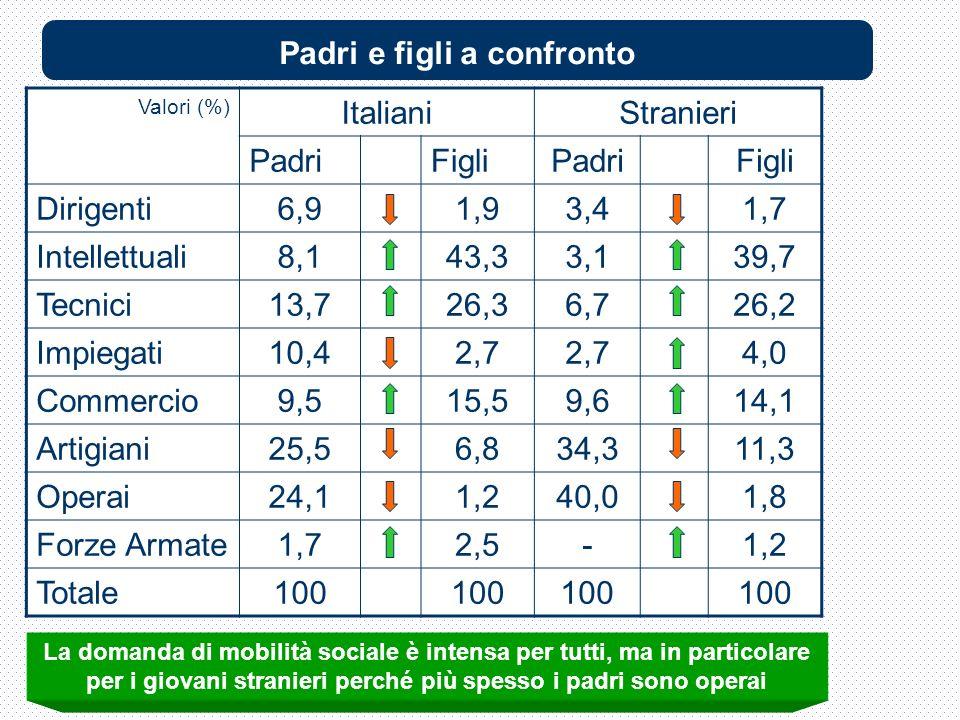 Valori (%) ItalianiStranieri PadriFigliPadriFigli Dirigenti6,91,93,41,7 Intellettuali8,143,33,139,7 Tecnici13,726,36,726,2 Impiegati10,42,7 4,0 Commercio9,515,59,614,1 Artigiani25,56,834,311,3 Operai24,11,240,01,8 Forze Armate1,72,5-1,2 Totale100 La domanda di mobilità sociale è intensa per tutti, ma in particolare per i giovani stranieri perché più spesso i padri sono operai Padri e figli a confronto
