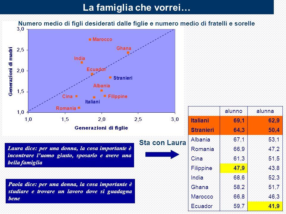 La famiglia che vorrei… alunnoalunna Italiani69,162,9 Stranieri64,350,4 Albania67,153,1 Romania66,947,2 Cina61,351,5 Filippine47,943,8 India68,652,3 Ghana58,251,7 Marocco66,846,3 Ecuador59,741,9 Laura dice: per una donna, la cosa importante è incontrare luomo giusto, sposarlo e avere una bella famiglia Paola dice: per una donna, la cosa importante è studiare e trovare un lavoro dove si guadagna bene Sta con Laura Marocco Ghana India Ecuador Stranieri Albania Filippine Italiani Romania Cina Numero medio di figli desiderati dalle figlie e numero medio di fratelli e sorelle