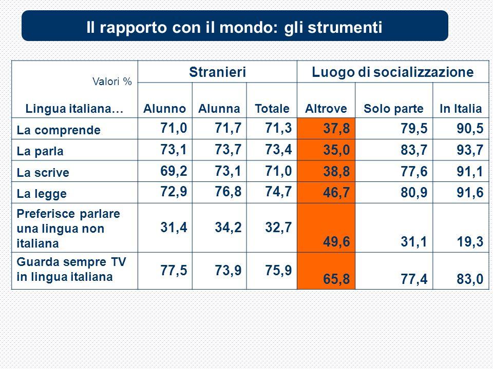 Valori % Lingua italiana… StranieriLuogo di socializzazione AlunnoAlunnaTotaleAltroveSolo parteIn Italia La comprende 71,071,771,3 37,879,590,5 La parla 73,173,773,4 35,083,793,7 La scrive 69,273,171,0 38,877,691,1 La legge 72,976,874,7 46,780,991,6 Preferisce parlare una lingua non italiana 31,434,232,7 49,631,119,3 Guarda sempre TV in lingua italiana 77,573,975,9 65,877,483,0 Il rapporto con il mondo: gli strumenti
