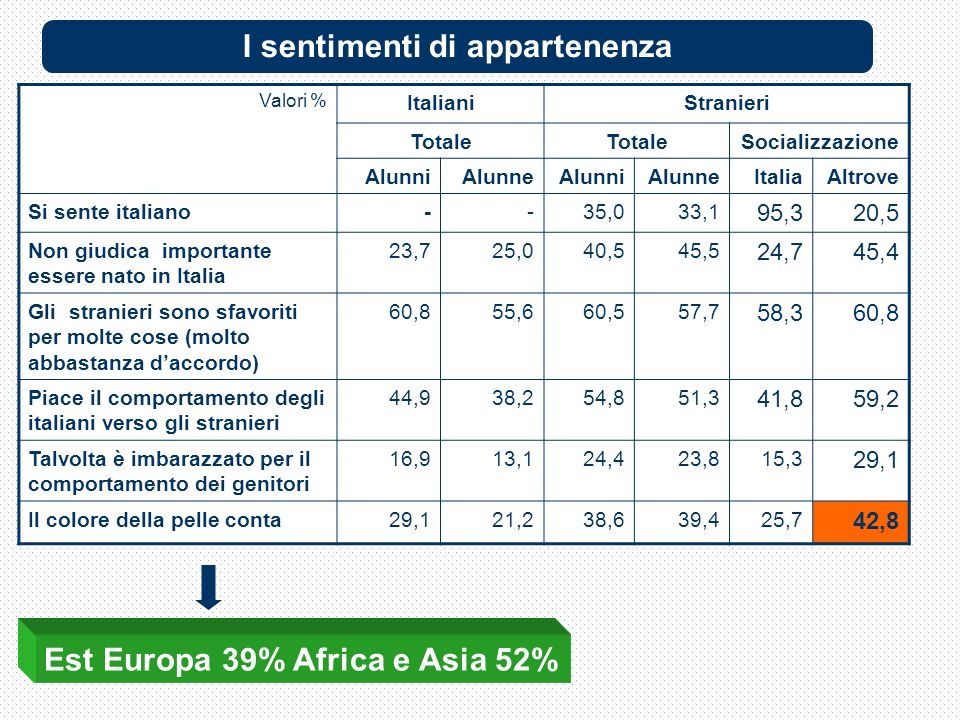 Valori % ItalianiStranieri Totale Socializzazione AlunniAlunneAlunniAlunneItaliaAltrove Si sente italiano--35,033,1 95,320,5 Non giudica importante essere nato in Italia 23,725,040,545,5 24,745,4 Gli stranieri sono sfavoriti per molte cose (molto abbastanza daccordo) 60,855,660,557,7 58,360,8 Piace il comportamento degli italiani verso gli stranieri 44,938,254,851,3 41,859,2 Talvolta è imbarazzato per il comportamento dei genitori 16,913,124,423,815,3 29,1 Il colore della pelle conta29,121,238,639,425,7 42,8 Est Europa 39% Africa e Asia 52% I sentimenti di appartenenza