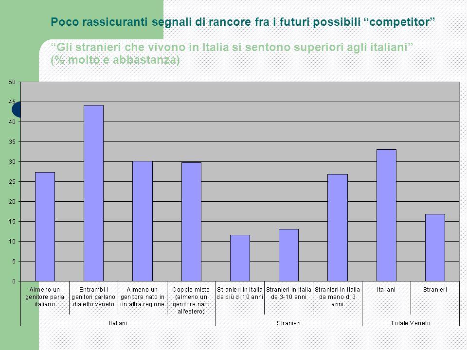Poco rassicuranti segnali di rancore fra i futuri possibili competitor Gli stranieri che vivono in Italia si sentono superiori agli italiani (% molto e abbastanza)