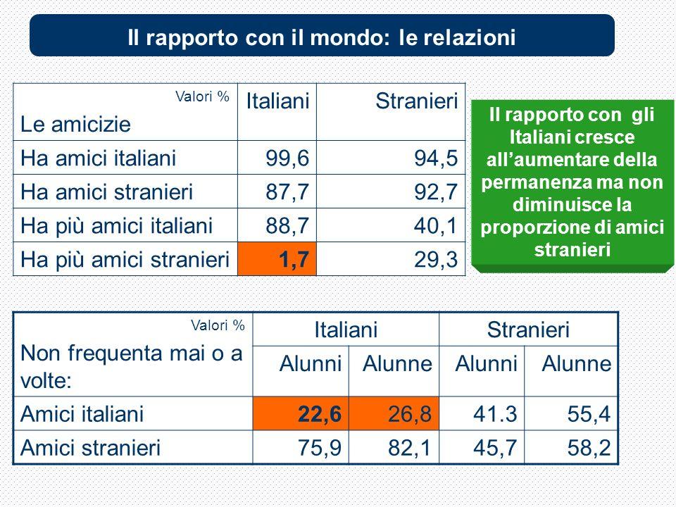 Valori % Le amicizie ItalianiStranieri Ha amici italiani99,694,5 Ha amici stranieri87,792,7 Ha più amici italiani88,740,1 Ha più amici stranieri1,729,3 Valori % Non frequenta mai o a volte: ItalianiStranieri AlunniAlunneAlunniAlunne Amici italiani22,626,841.355,4 Amici stranieri75,982,145,758,2 Il rapporto con gli Italiani cresce allaumentare della permanenza ma non diminuisce la proporzione di amici stranieri Il rapporto con il mondo: le relazioni