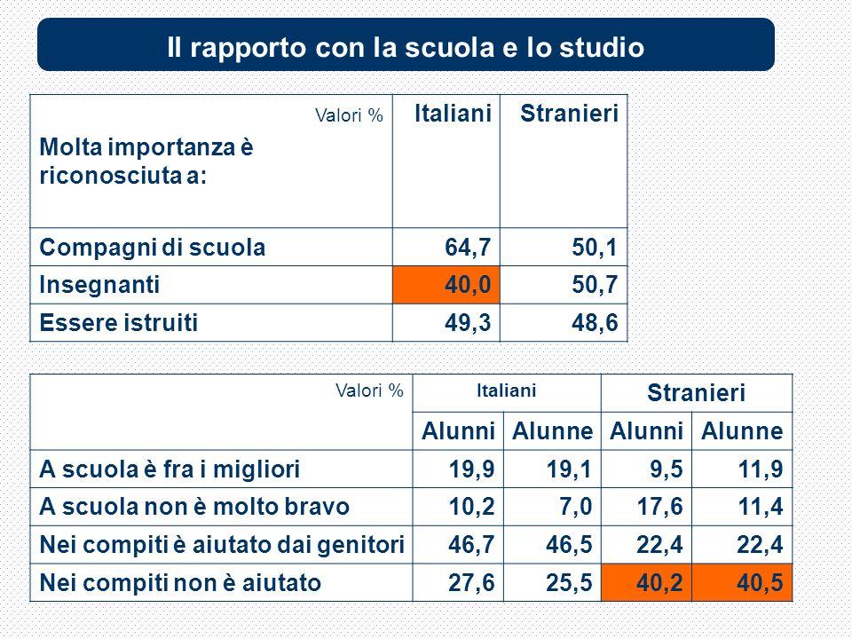 Valori % Molta importanza è riconosciuta a: ItalianiStranieri Compagni di scuola64,750,1 Insegnanti40,050,7 Essere istruiti49,348,6 Valori %Italiani Stranieri AlunniAlunneAlunniAlunne A scuola è fra i migliori19,919,19,511,9 A scuola non è molto bravo10,27,017,611,4 Nei compiti è aiutato dai genitori46,746,522,4 Nei compiti non è aiutato27,625,540,240,5 Il rapporto con la scuola e lo studio