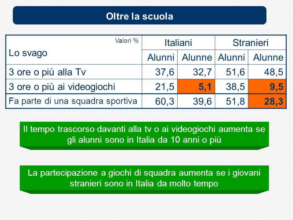 Valori % Lo svago ItalianiStranieri AlunniAlunneAlunniAlunne 3 ore o più alla Tv37,632,751,648,5 3 ore o più ai videogiochi21,55,138,59,5 Fa parte di una squadra sportiva 60,339,651,828,3 Il tempo trascorso davanti alla tv o ai videogiochi aumenta se gli alunni sono in Italia da 10 anni o più Oltre la scuola La partecipazione a giochi di squadra aumenta se i giovani stranieri sono in Italia da molto tempo