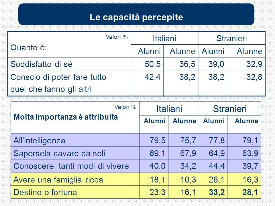 Valori % Molta importanza è attribuita ItalianiStranieri AlunniAlunneAlunniAlunne Allintelligenza79,575,777,879,1 Sapersela cavare da soli69,167,964,963,9 Conoscere tanti modi di vivere40,034,244,439,7 Avere una famiglia ricca18,110,326,116,3 Destino o fortuna23,316,133,228,1 Le capacità percepite Valori % Quanto è: ItalianiStranieri AlunniAlunneAlunniAlunne Soddisfatto di sé50,536,539,032,9 Conscio di poter fare tutto quel che fanno gli altri 42,438,2 32,8