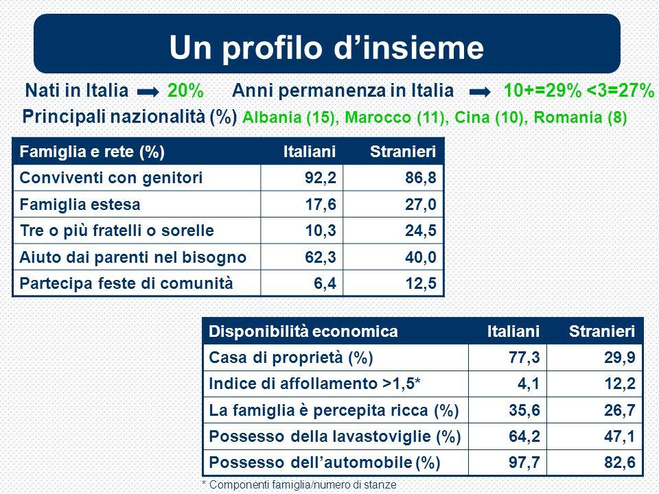 Un profilo dinsieme Famiglia e rete (%)ItalianiStranieri Conviventi con genitori92,286,8 Famiglia estesa17,627,0 Tre o più fratelli o sorelle10,324,5 Aiuto dai parenti nel bisogno62,340,0 Partecipa feste di comunità6,412,5 Principali nazionalità (%) Albania (15), Marocco (11), Cina (10), Romania (8) Nati in Italia 20%Anni permanenza in Italia 10+=29% <3=27% 47,164,2Possesso della lavastoviglie (%) 26,735,6La famiglia è percepita ricca (%) 12,24,1Indice di affollamento >1,5* 82,697,7Possesso dellautomobile (%) 29,977,3Casa di proprietà (%) StranieriItalianiDisponibilità economica * Componenti famiglia/numero di stanze