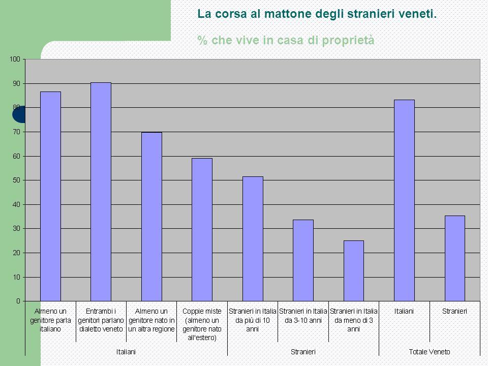 La corsa al mattone degli stranieri veneti. % che vive in casa di proprietà