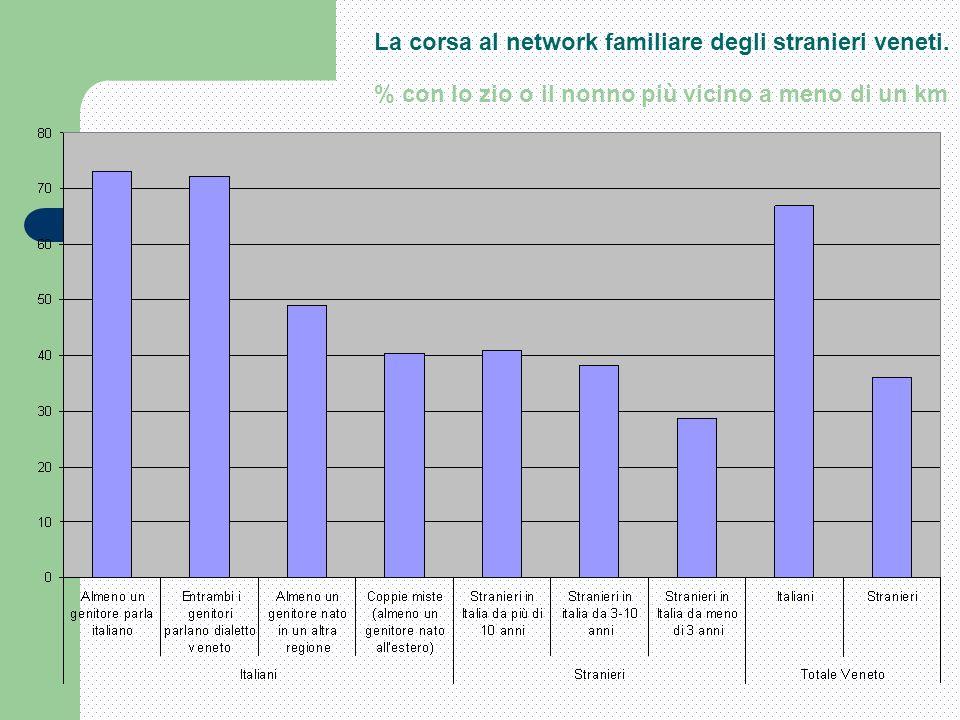 La corsa al network familiare degli stranieri veneti.