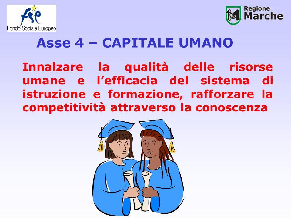 Asse 4 – CAPITALE UMANO Innalzare la qualità delle risorse umane e lefficacia del sistema di istruzione e formazione, rafforzare la competitività attraverso la conoscenza