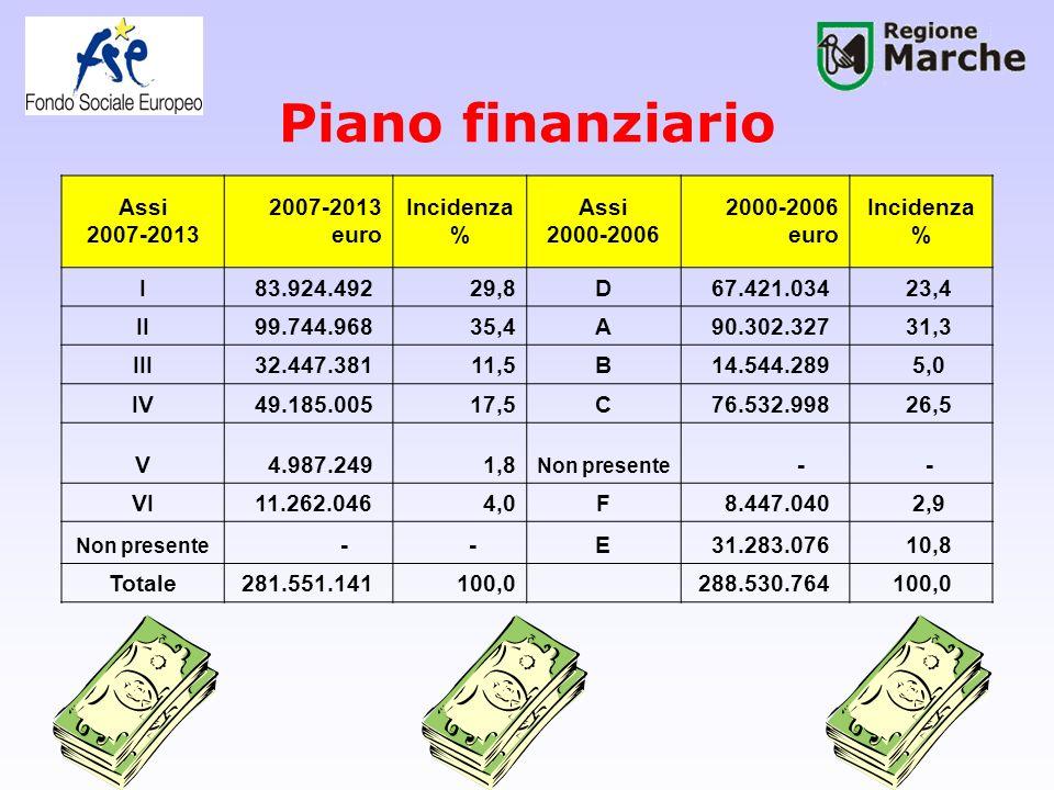 Piano finanziario Assi 2007-2013 2007-2013 euro Incidenza % Assi 2000-2006 2000-2006 euro Incidenza % I 83.924.49229,8D 67.421.034 23,4 II 99.744.9683