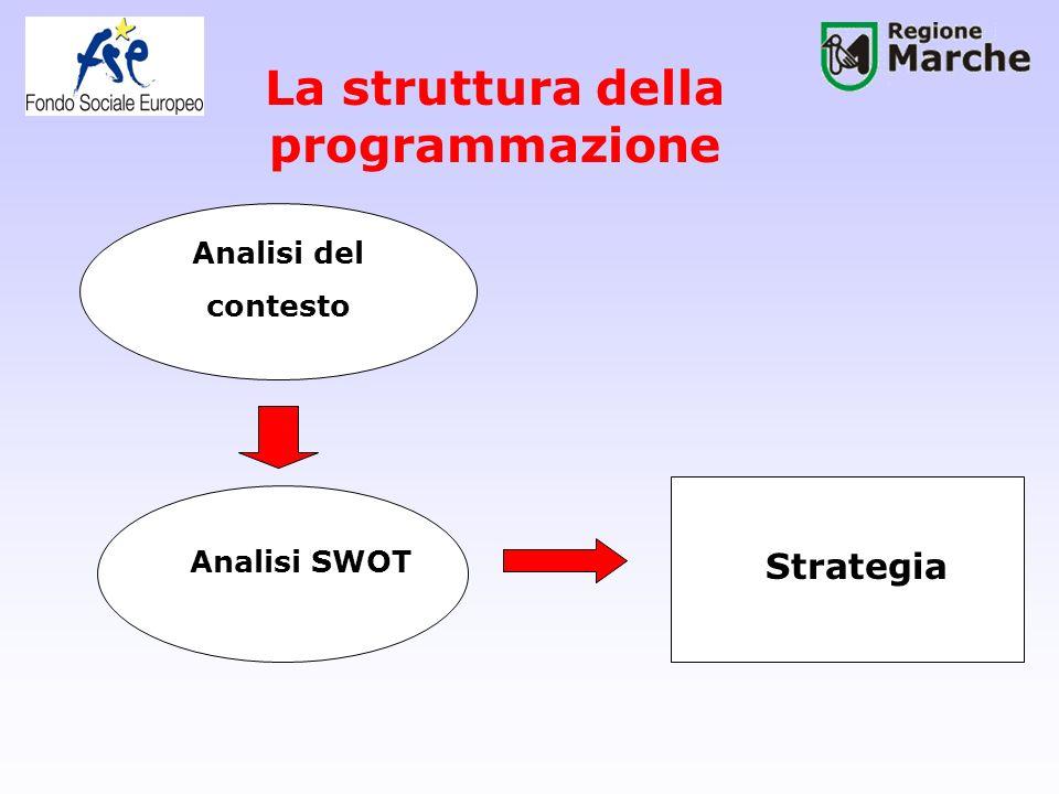La struttura della programmazione Analisi del contesto Analisi SWOT Strategia