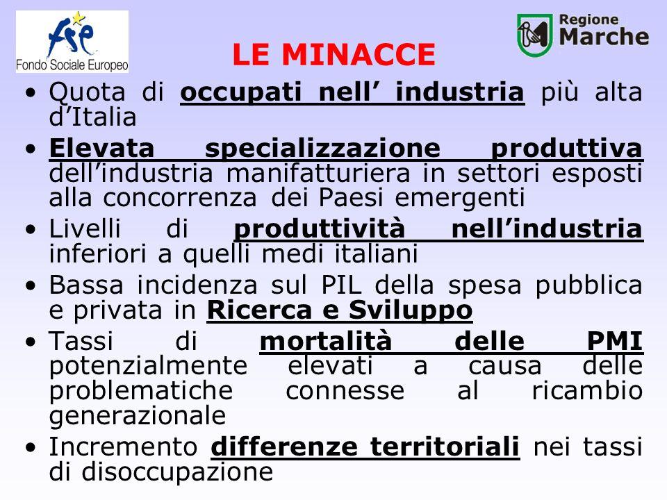 LE MINACCE Quota di occupati nell industria più alta dItalia Elevata specializzazione produttiva dellindustria manifatturiera in settori esposti alla