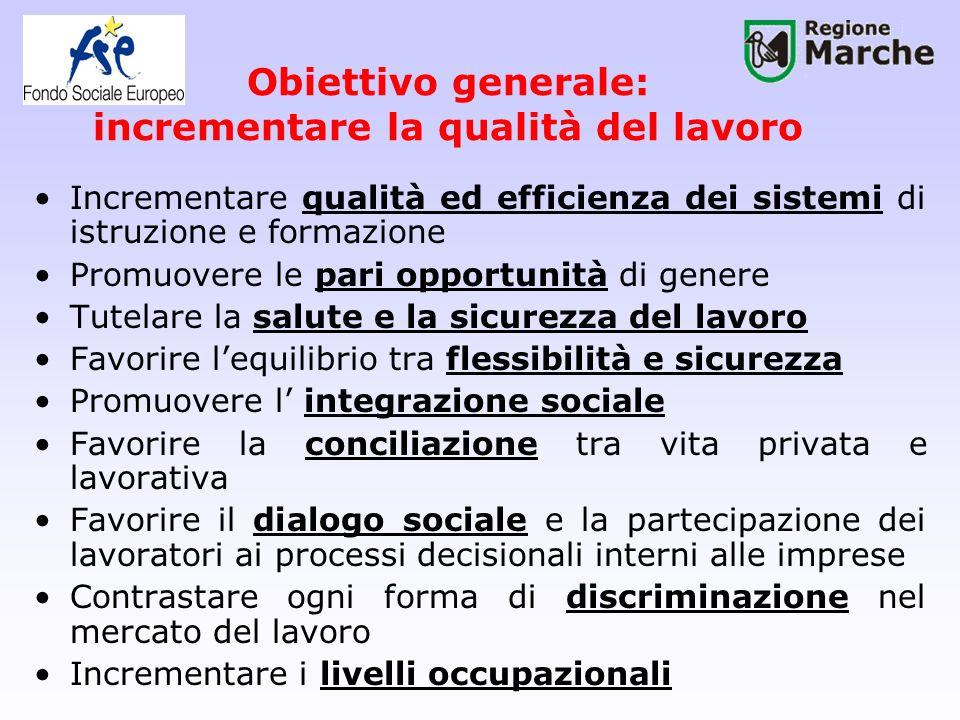 Assi del POR FSE 2007-2013 1.Adattabilità (ex asse D) 2.Occupabilità (ex asse A) 3.Inclusione sociale (ex asse B) 4.Capitale Umano (ex asse C) 5.Transnazionalità e Interregionalità (nuovo) 6.Assistenza tecnica (ex asse F)