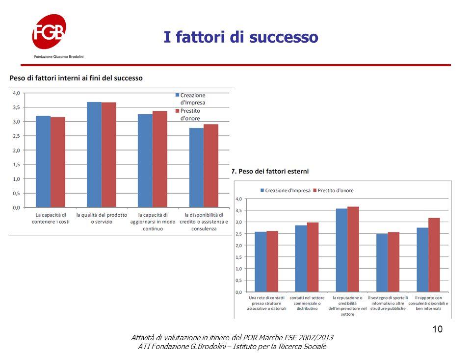 10 Attività di valutazione in itinere del POR Marche FSE 2007/2013 ATI Fondazione G.Brodolini – Istituto per la Ricerca Sociale I fattori di successo