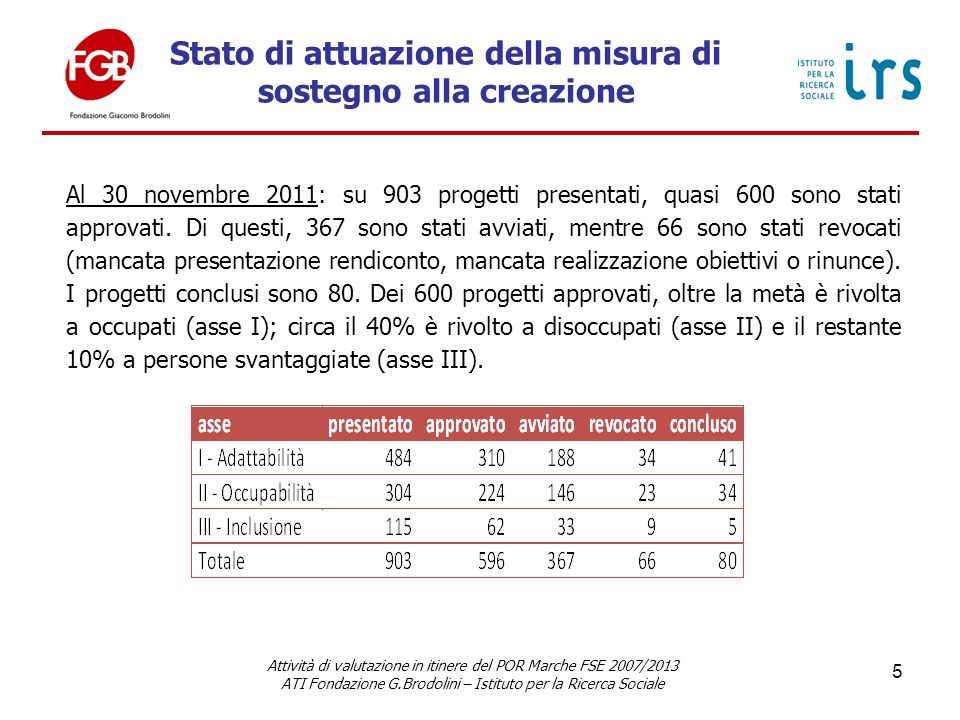 Stato di attuazione della misura di sostegno alla creazione Attività di valutazione in itinere del POR Marche FSE 2007/2013 ATI Fondazione G.Brodolini – Istituto per la Ricerca Sociale 5 Al 30 novembre 2011: su 903 progetti presentati, quasi 600 sono stati approvati.