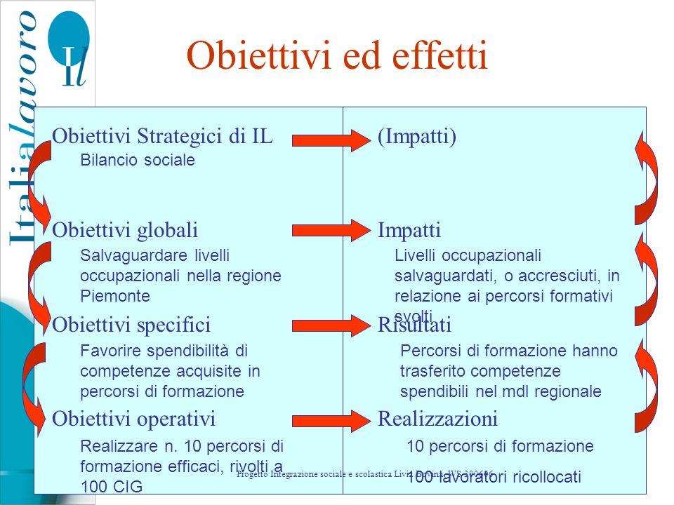 12 Obiettivi ed effetti Obiettivi Strategici di IL Obiettivi globali Obiettivi specifici Obiettivi operativi (Impatti) Impatti Risultati Realizzazioni