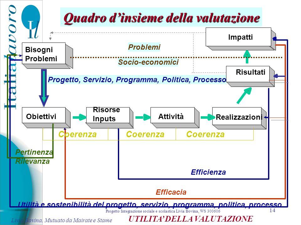 14 Problemi Socio-economici Progetto, Servizio, Programma, Politica, Processo Bisogni Problemi Risorse Inputs Risultati Realizzazioni Obiettivi Impatt
