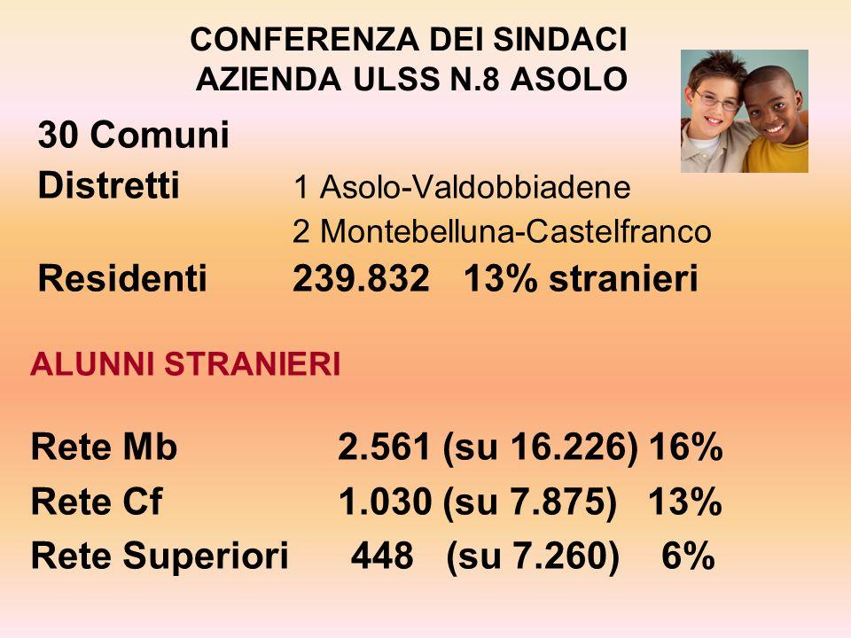 CONFERENZA DEI SINDACI AZIENDA ULSS N.8 ASOLO 30 Comuni Distretti 1 Asolo-Valdobbiadene 2 Montebelluna-Castelfranco Residenti 239.83213% stranieri ALU