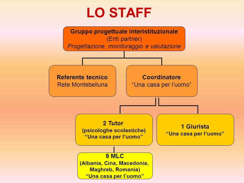 LO STAFF Gruppo progettuale interistituzionale (Enti partner) Progettazione, monitoraggio e valutazione Referente tecnico Rete Montebelluna Coordinato