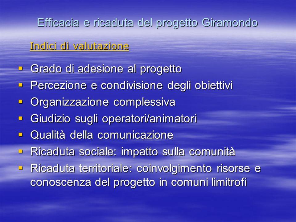 Efficacia e ricaduta del progetto Giramondo Grado di adesione al progetto Grado di adesione al progetto Percezione e condivisione degli obiettivi Perc