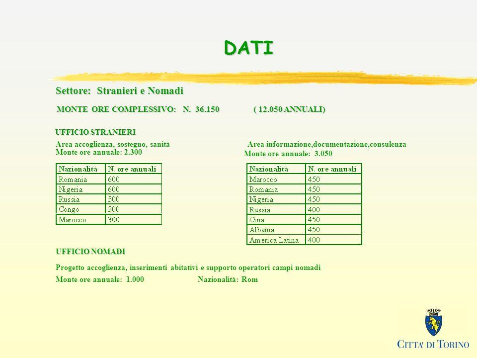 DATI Settore: Stranieri e Nomadi MONTE ORE COMPLESSIVO: N. 36.150 ( 12.050 ANNUALI) UFFICIO STRANIERI Area accoglienza, sostegno, sanità Monte ore ann