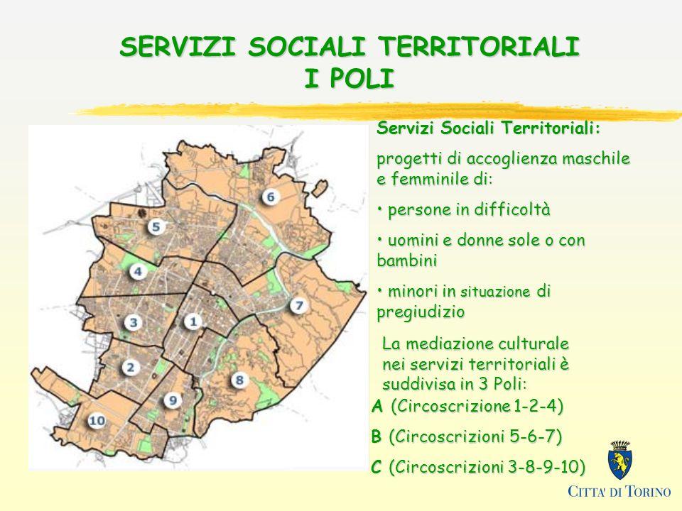 SERVIZI SOCIALI TERRITORIALI I POLI Servizi Sociali Territoriali: progetti di accoglienza maschile e femminile di: persone in difficoltà persone in difficoltà uomini e donne sole o con bambini uomini e donne sole o con bambini minori in situazione di pregiudizio minori in situazione di pregiudizio A (Circoscrizione 1-2-4) B (Circoscrizioni 5-6-7) C (Circoscrizioni 3-8-9-10) La mediazione culturale nei servizi territoriali è suddivisa in 3 Poli: