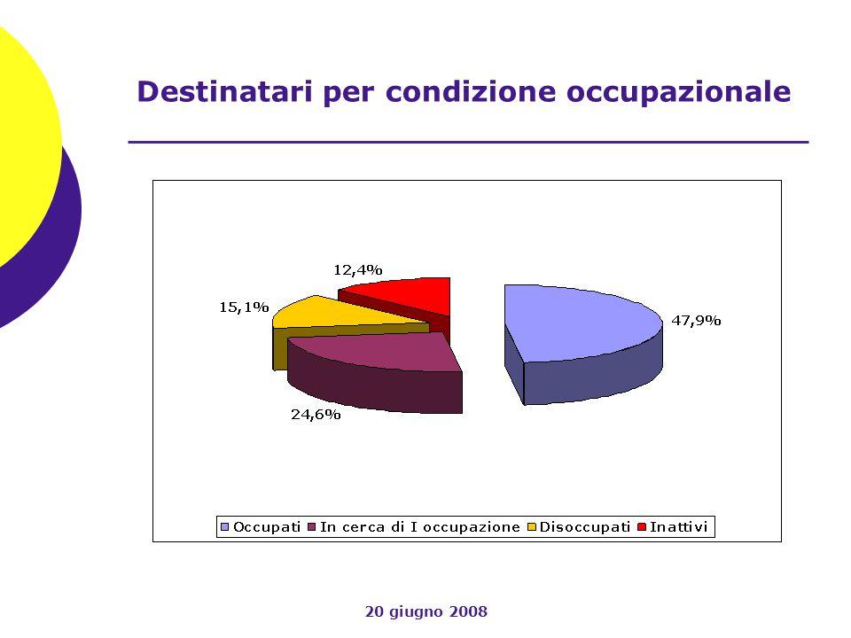 20 giugno 2008 Destinatari per condizione occupazionale