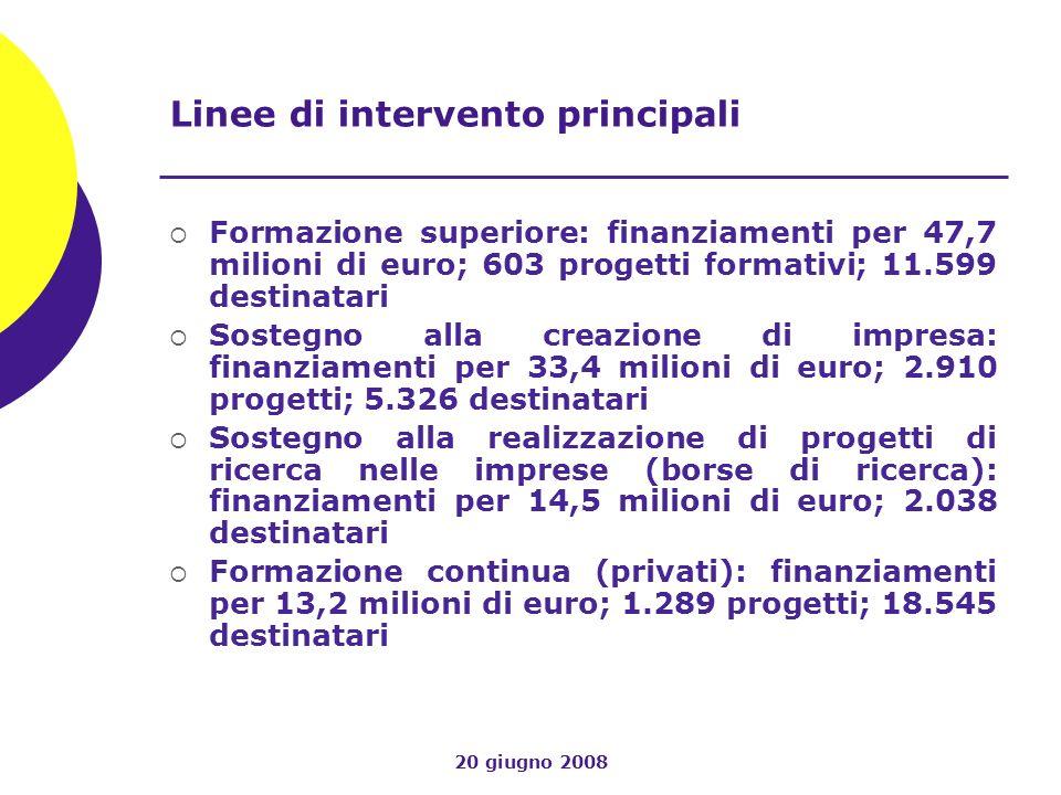 20 giugno 2008 Linee di intervento principali Formazione superiore: finanziamenti per 47,7 milioni di euro; 603 progetti formativi; 11.599 destinatari Sostegno alla creazione di impresa: finanziamenti per 33,4 milioni di euro; 2.910 progetti; 5.326 destinatari Sostegno alla realizzazione di progetti di ricerca nelle imprese (borse di ricerca): finanziamenti per 14,5 milioni di euro; 2.038 destinatari Formazione continua (privati): finanziamenti per 13,2 milioni di euro; 1.289 progetti; 18.545 destinatari