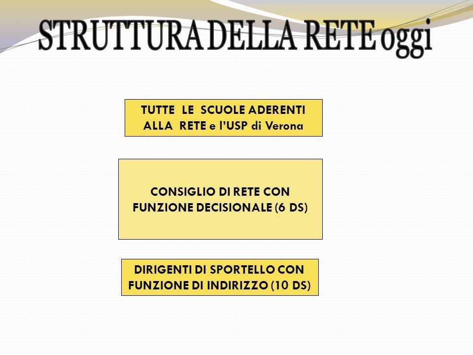 CONSIGLIO DI RETE CON FUNZIONE DECISIONALE (6 DS) DIRIGENTI DI SPORTELLO CON FUNZIONE DI INDIRIZZO (10 DS) TUTTE LE SCUOLE ADERENTI ALLA RETE e lUSP di Verona