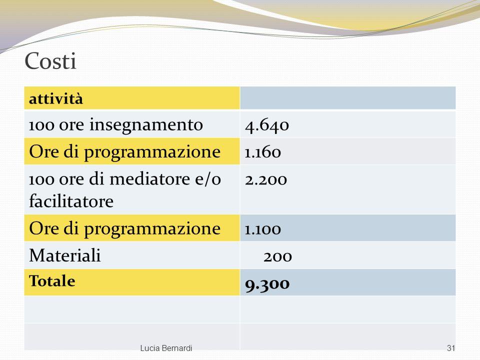 Costi attività 100 ore insegnamento4.640 Ore di programmazione1.160 100 ore di mediatore e/o facilitatore 2.200 Ore di programmazione1.100 Materiali 2