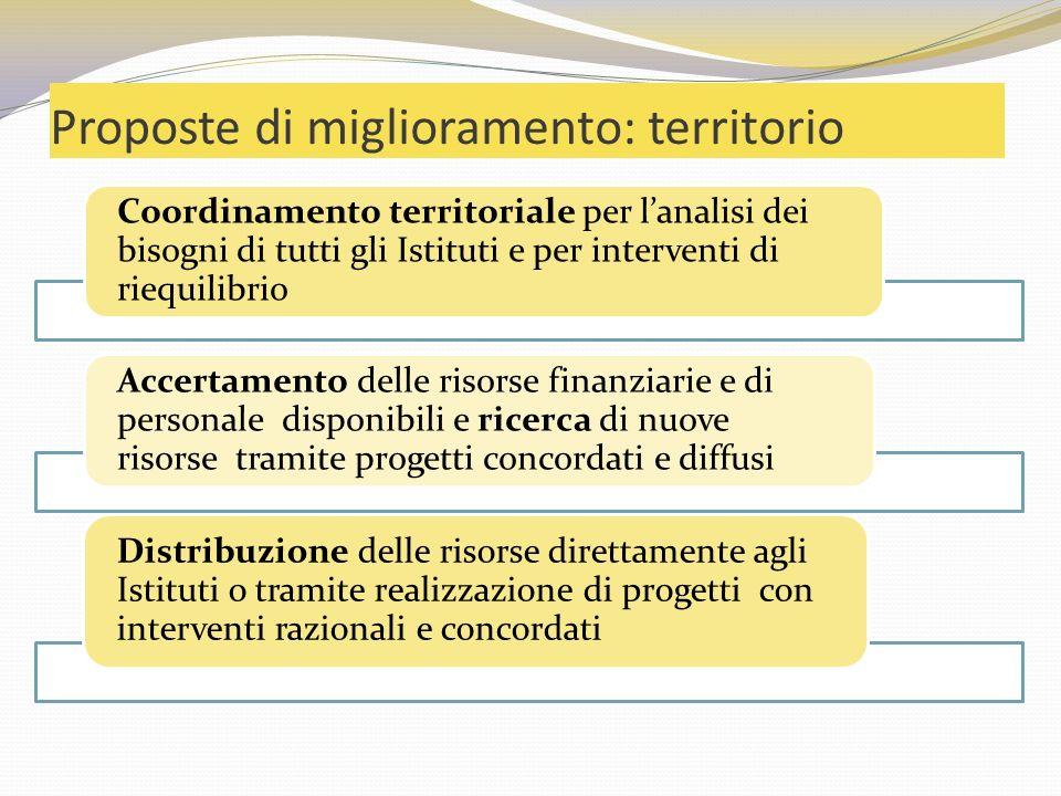 Proposte di miglioramento: territorio Coordinamento territoriale per lanalisi dei bisogni di tutti gli Istituti e per interventi di riequilibrio Accer
