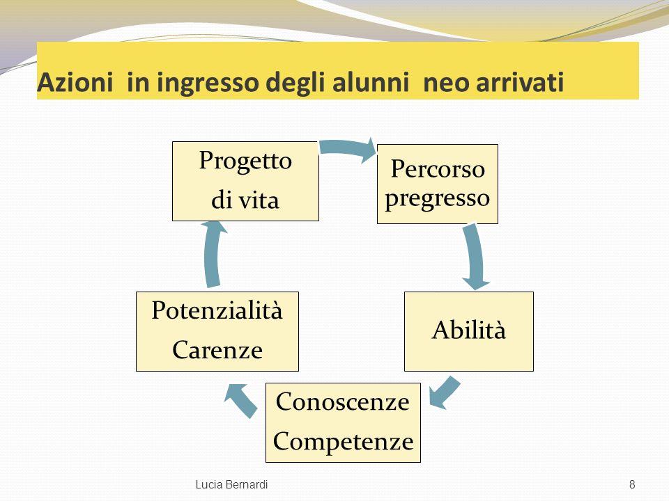 Azioni in ingresso degli alunni neo arrivati Percorso pregresso Abilità Conoscenze Competenze Potenzialità Carenze Progetto di vita Lucia Bernardi8