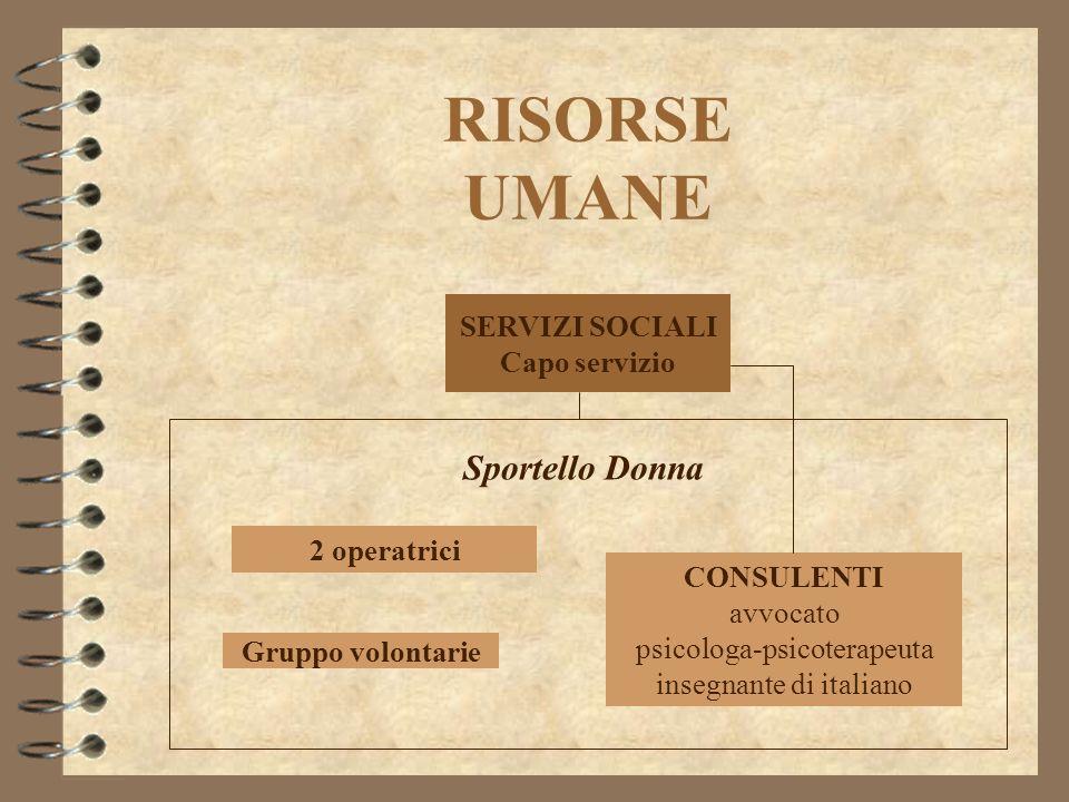 RISORSE UMANE SERVIZI SOCIALI Capo servizio 2 operatrici Gruppo volontarie CONSULENTI avvocato psicologa-psicoterapeuta insegnante di italiano Sportello Donna
