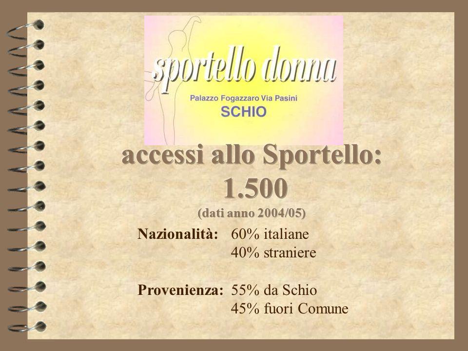 Nazionalità:60% italiane 40% straniere Provenienza:55% da Schio 45% fuori Comune