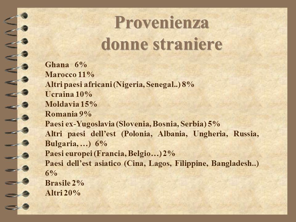 Ghana6% Marocco 11% Altri paesi africani (Nigeria, Senegal..) 8% Ucraina 10% Moldavia 15% Romania 9% Paesi ex-Yugoslavia (Slovenia, Bosnia, Serbia) 5%