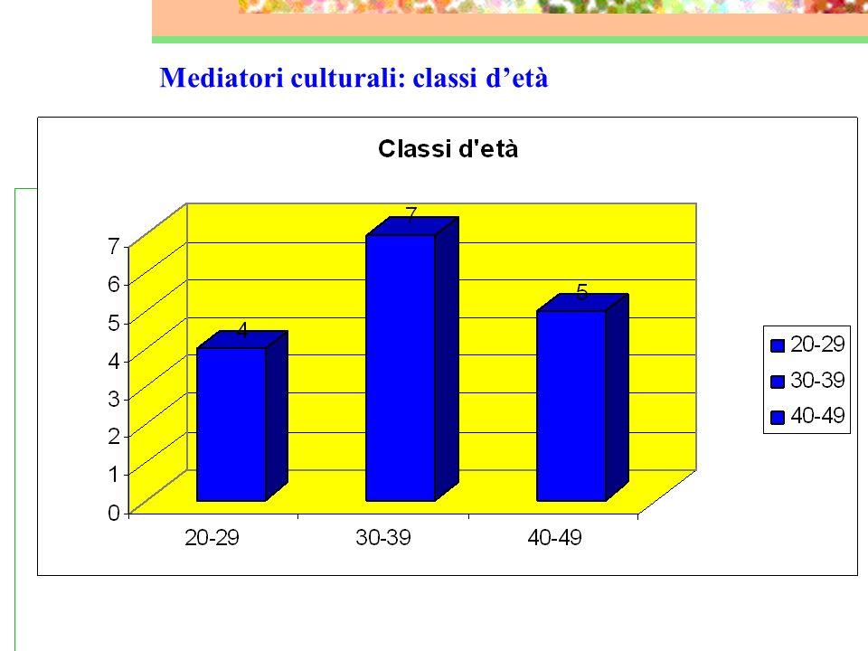 Mediatori culturali: TITOLO DI STUDIO